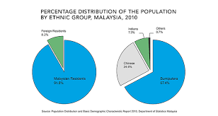 Migration Matters Malaysias Double Edged Sword A Diverse