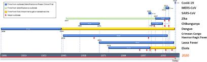 covid 19 vaccines breaking record