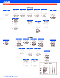 Florida Releases Updated Depth Chart Ahead Of Lsu Matchup