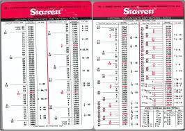 Drill Tap Index Chart Starrett Tools Decimal