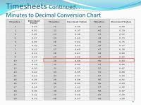 Convert Minutes To Decimal Chart Time Card Minute Conversion Chart 8 Sample Time Card