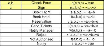 Authorization Request Form Mesmerizing Scheduling Table For The Request Travel Authorization Business