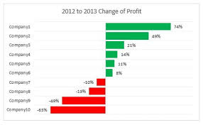 Positive Negative Bar Chart Beat Excel