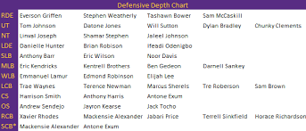 Vikings Release Unofficial Depth Chart With Few Surprises