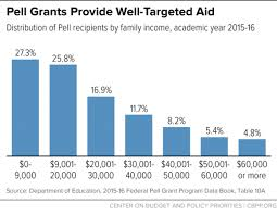 Pell Grants A Key Tool For Expanding College Access And