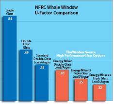 4 Signs Of Weak Windows The Window Source Of Atlanta