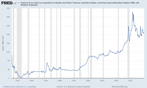 Producer Price Index By Commodity For Rubber And Plastic