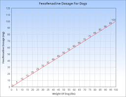 Dog Antihistamine Dosage Chart Allegra For Dogs Veterinary Place