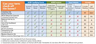 Life Insurance Policy Comparison Chart Critical Illness