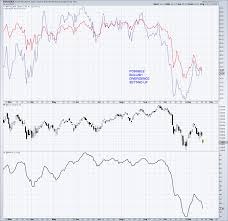 Lt Technical Chart S P 500 Technical Update Is A Tradable Rally Around The