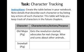 Animal Farm Character Chart Animal Farm Character Tracking Ms Hunters Classroom