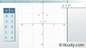 graphing a system of quadratic inequalities examples process lesson transcript study com