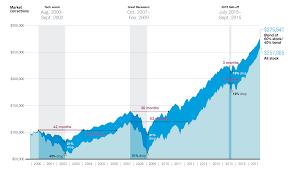 Investing Principles Charles Schwab