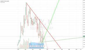 Solarcity Tradingview