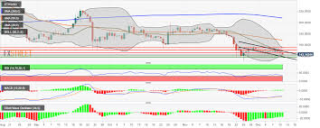 Eth Price Live Chart Ethereum Price Analysis Eth Usd Continues To Trend In A