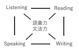 小学生の英単語暗記法 お母さん必見子どもの英語教育