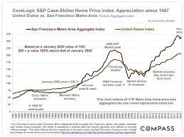 Corelogic S P Case Shiller Home Price Index Update Alene