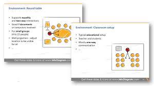 presentation environment round table classroom setup