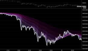 Rainbow Charts Indicator Rainbow Indicators And Signals Tradingview India