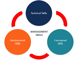 leadership skill list management skills types and examples of management skills