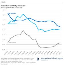 Las Vegas Population Growth Chart As Americans Spread Out Immigration Plays A Crucial Role In