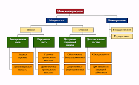 Мотивация персонала российской компании на основе использования  Мотивация персонала российской компании на основе использования зарубежного опыта