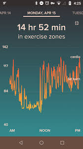 Fitbit Resting Heart Rate Chart Is This Heart Rate Normal In The 60s While I Sleep 80 120