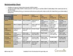 Cousin Relationship Chart Genealogy Relationship Chart Download Free Pdf