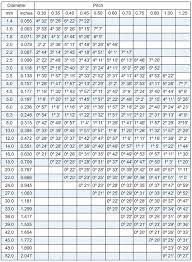 Standard Thread Pitch Chart Metric Pdf Www