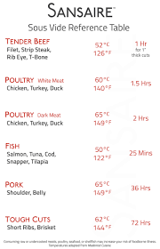 Sous Vide Steak Time Temp Chart Sous Vide Times And Temperatures Sansaire