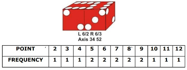Dice Setting Axis Power Craps