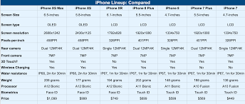 Apple Phones Comparison Chart Iphone Xs Iphone Xr Iphone 8 And Iphone 7 Prices Specs