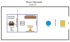 The Tabernacle Tabernacle Of Moses The Tabernacle Moses