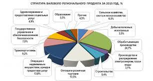 Информация о социально экономическом развитии Калининградской области Основные показатели социально экономического развития по итогам 2016 года