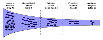 Six Steps To Keeping Six Sigma Project Pipeline Full Isixsigma