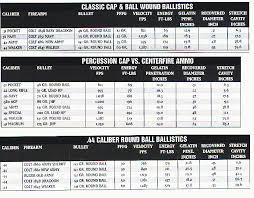 53 Skillful 50 Caliber Muzzleloader Ballistics Chart