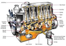 pontiac grand am questions no oil to the top end of a v  in a v6 engine does the oil go through 1 camshaft bearing to 2 sets of lifters 2 of the 6 cyclinders