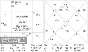 D60 Chart Analysis Secrets Of Shastiamsa 1 Official Blog Of Saptarishis