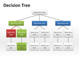 tree diagram powerpoint how to do a decision tree in word with regard to powerpoint decision