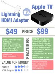 how to connect an ipad to tv hdmi or wireless airplay connect ipad to tv lightning hdmi adapter vs apple tv comparison
