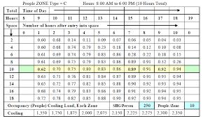 Internal Heat Gains Ihg Energy Models Com