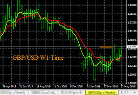 Gbp Forex Chart Forex Trade Charts Gbp Usd 5 25 2016 Forex Blog