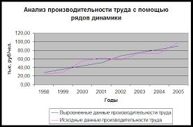 Курсовая животноводство трудовые ресурсы и производительность  Значения валовой производительности