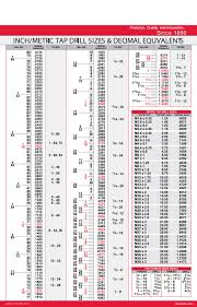 Drill Tap Index Chart Standard Drill Sizes Online Charts Collection
