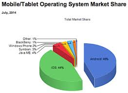 Ip Carrier Mobile Os Market Now A Duopoly