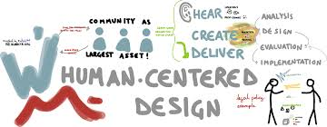 Human Centered Design Examples Hangout Human Centred Design For Social Change Fabriders