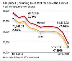 Low Atf Prices A Favourable Brent In Road For Carriers The