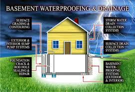 basement drainage design. Exellent Basement For Basement Drainage Design O