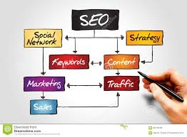Seo Process Chart Seo Process Flow Chatr Stock Photo Image Of Optimize 65755736
