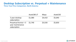 Virtual Desktop Comparison Chart Autodesk Will Only Sell Subscription Licenses For Desktop